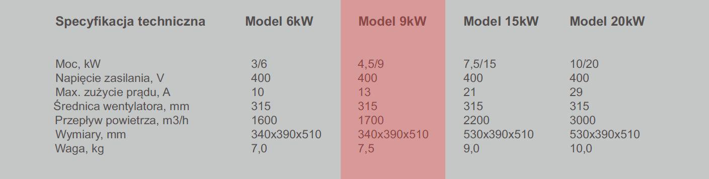 Nagrzewnica elektryczna XARAM Energy / Dania nxg