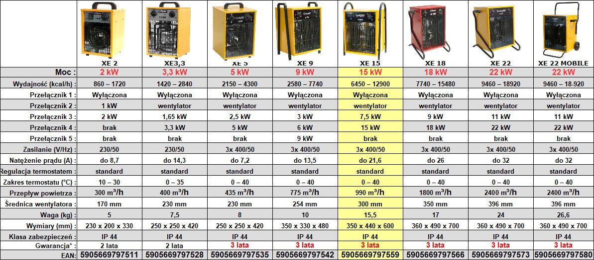 Nagrzewnica elektryczna XARAM Energy XE 15 - dane techniczne