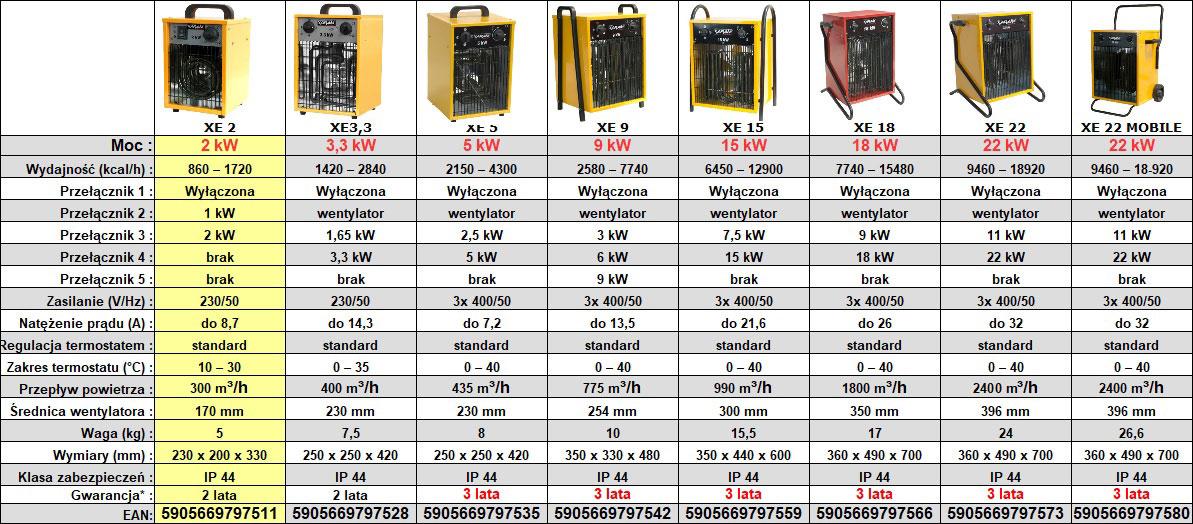 Nagrzewnica elektryczna XARAM Energy XE 2 - dane techniczne