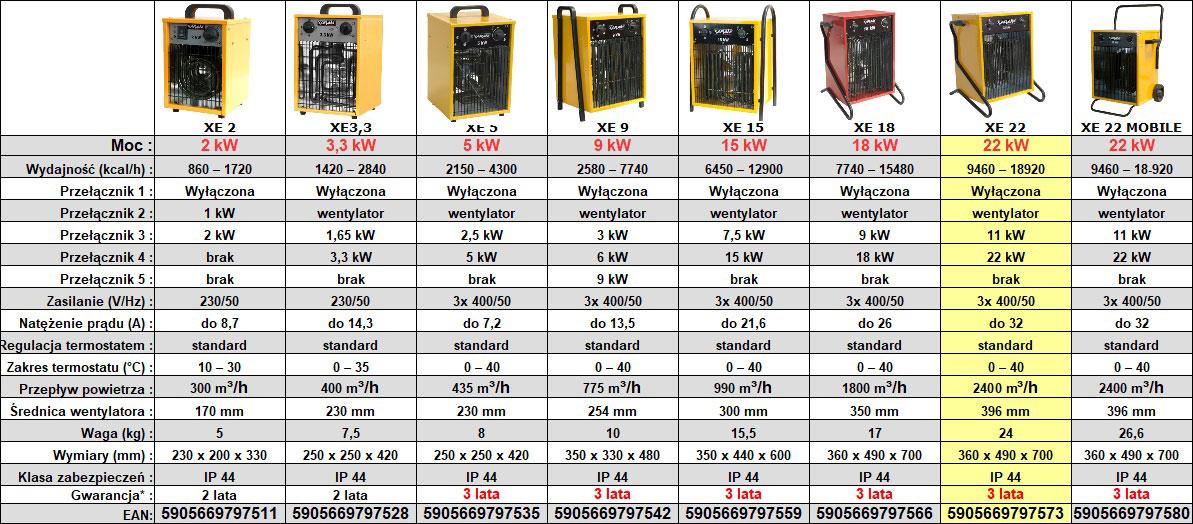 Nagrzewnica elektryczna XARAM Energy XE 22 - dane techniczne