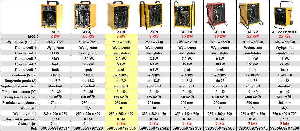 Nagrzewnica elektryczna XARAM Energy XE 5 - dane techniczne