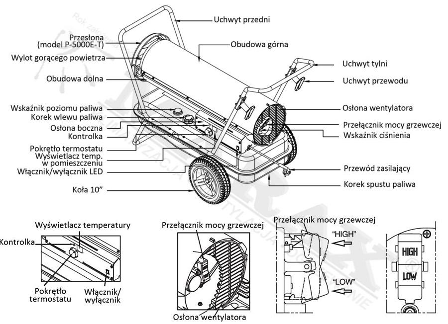 Budowa nagrzewnicy olejowej Kerona