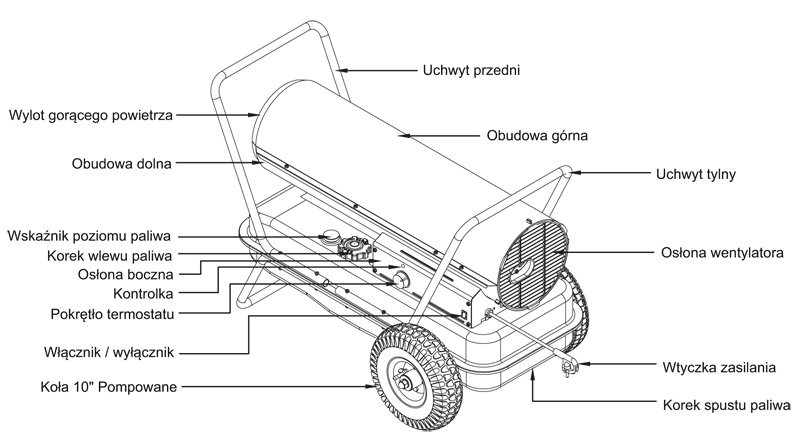 Budowa nagrzewnicy olejowej Kerona Economic